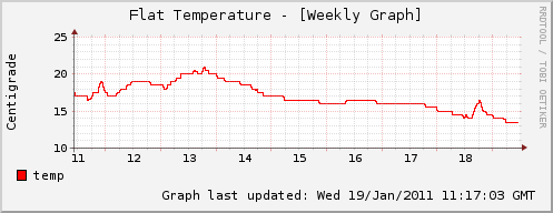 Weekly Temperature Graph